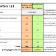 """Presseerklärung vom 21.Oktober 2011  Ingenieure ermitteln die tatsächlichen Kosten für S21-Ende  Stuttgart, 21. Oktober 2011: Die """"Ausstiegskosten"""" aus dem Projekt Stuttgart 21 als von der Bahn bisher aufgewendeter […]"""