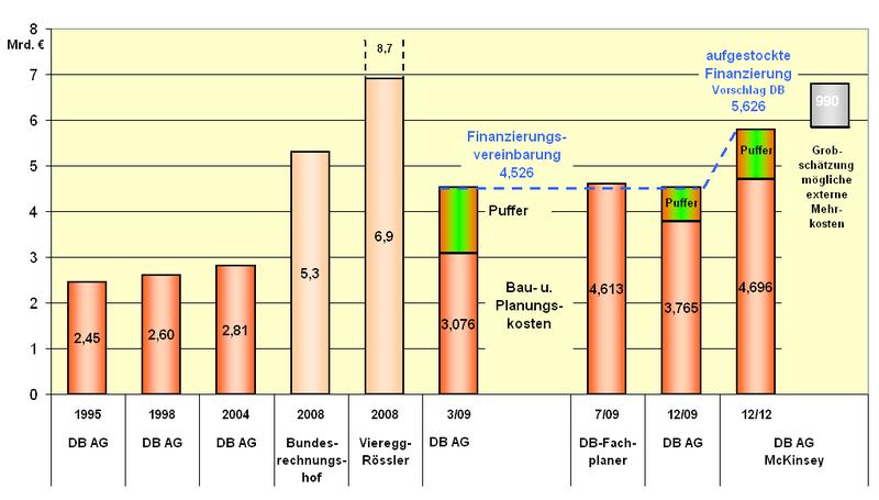 S21_kosten_entwicklung_mit_finanzierung_06